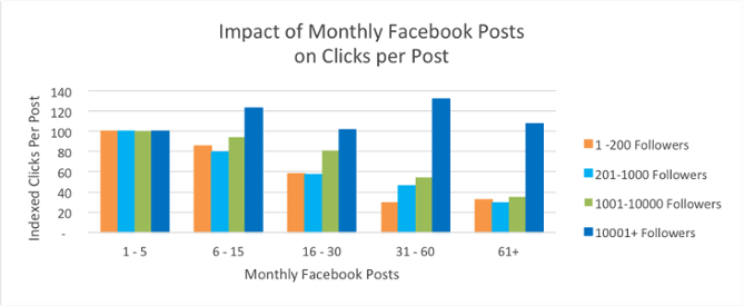 facebook-monthly-post-frequency